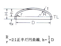 【ED】正半だ円体形鏡板(Ellipsoidal Dished Head)