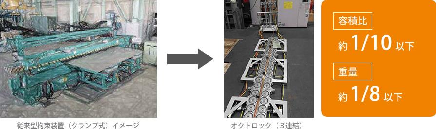 従来型拘束装置(クランプ式)よりコンパクト化を実現