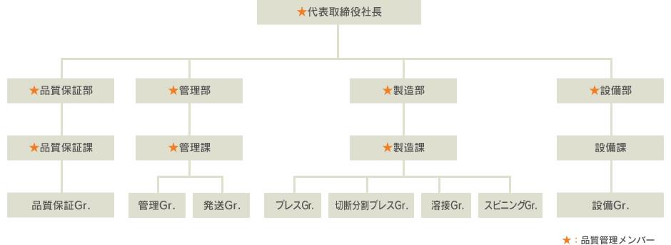 品質保証体制組織図